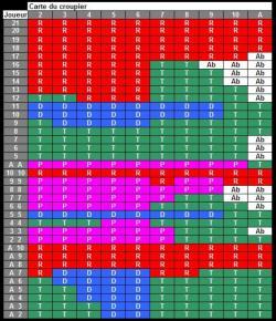 tableau stratégie blackjack en ligne